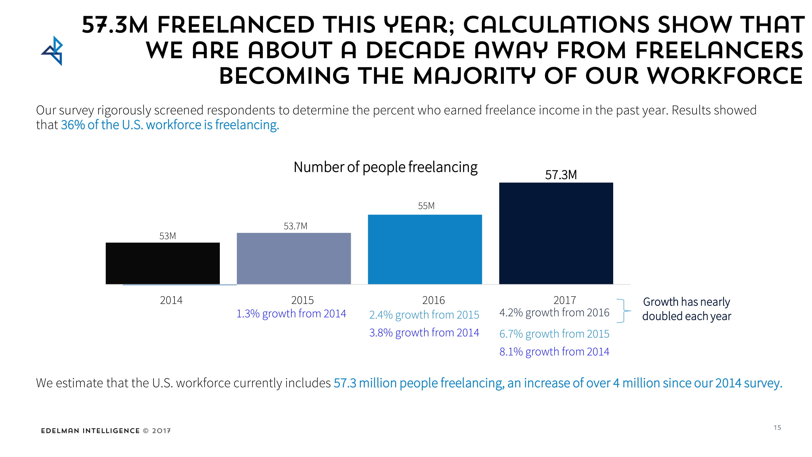 57.3 million people are already into freelancing