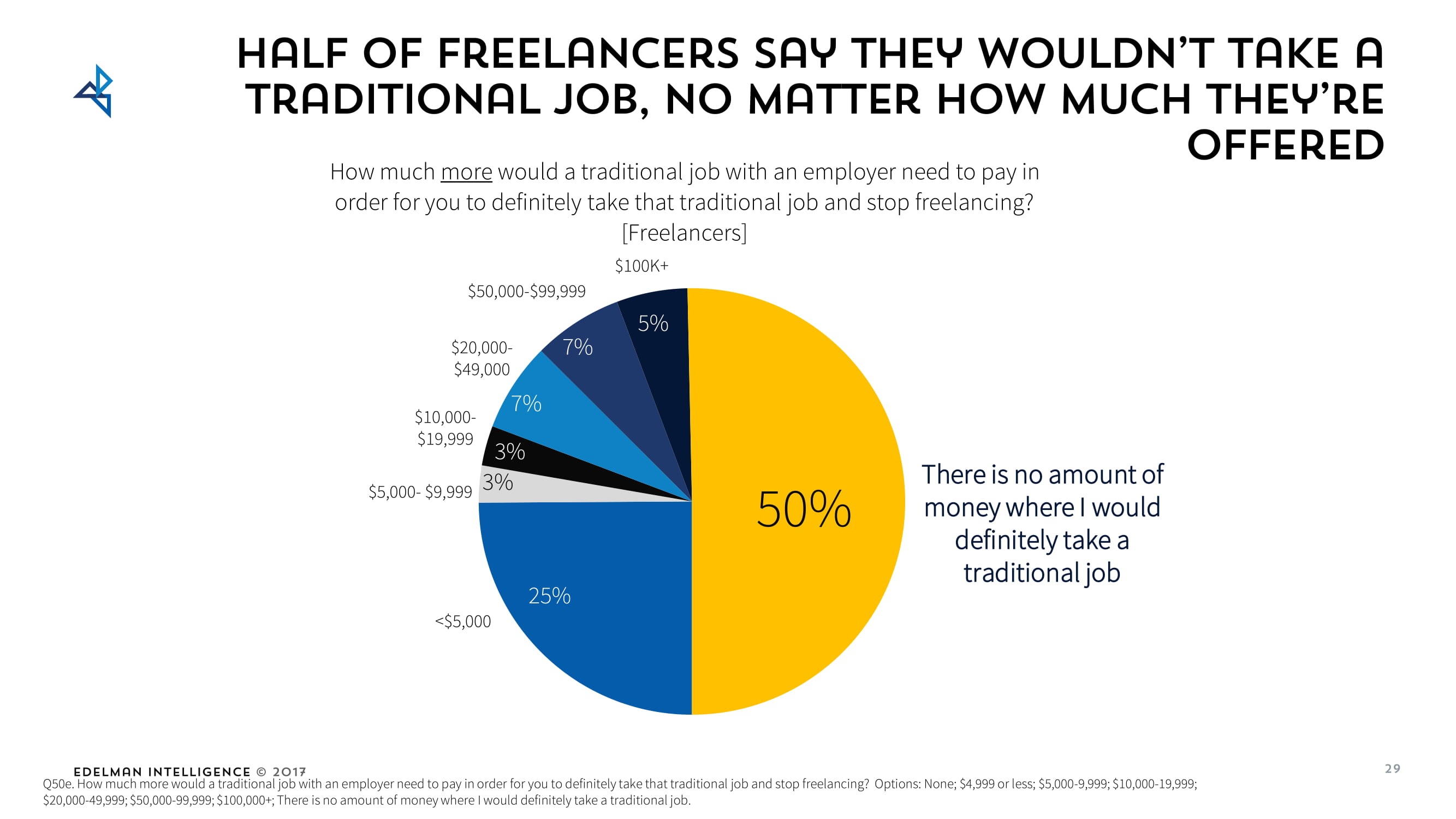 Existing freelancers won't go back to doing a traditional job