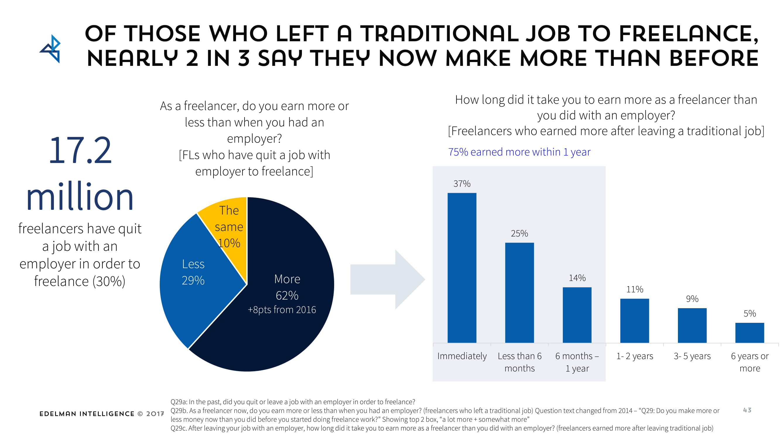 Freelancers make more money than traditional 9-to-5-ers