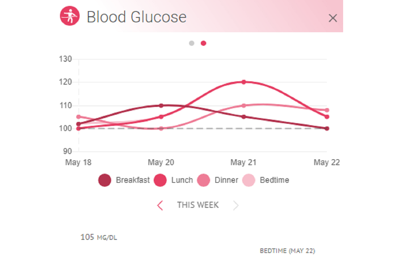 Image of (HiT's) Health info Tracker's blood glucose charts and graphs viewable on a web browser such as Chrome, Safari, MS Edge, Firefox, and Internet Explorer.