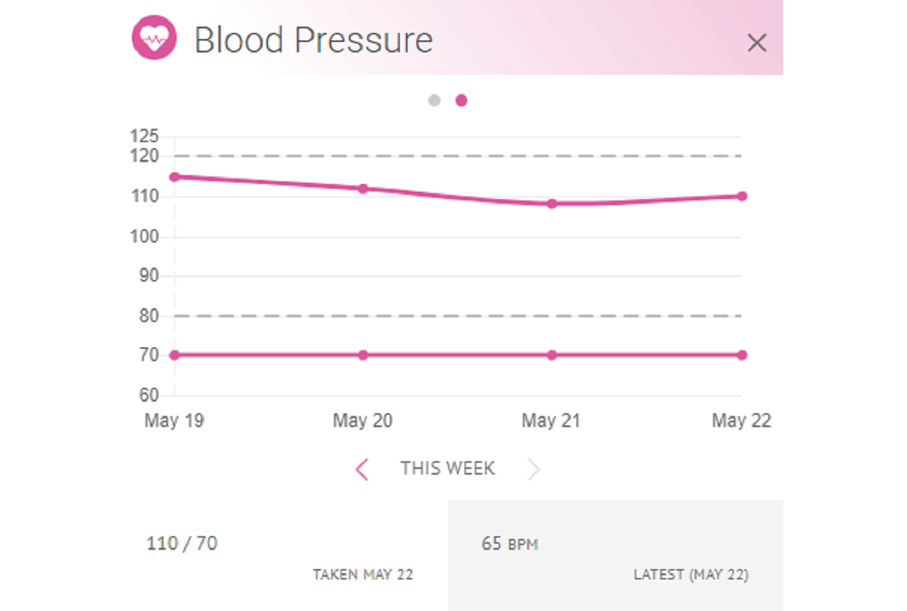 Image of (HiT's) Health info Tracker's charts and graphs for viewing on a web browser.