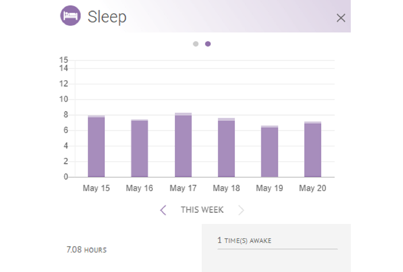 Image of (HiT's) Health info Tracker's charts and graphs for tracking sleep patterns on a web browser.