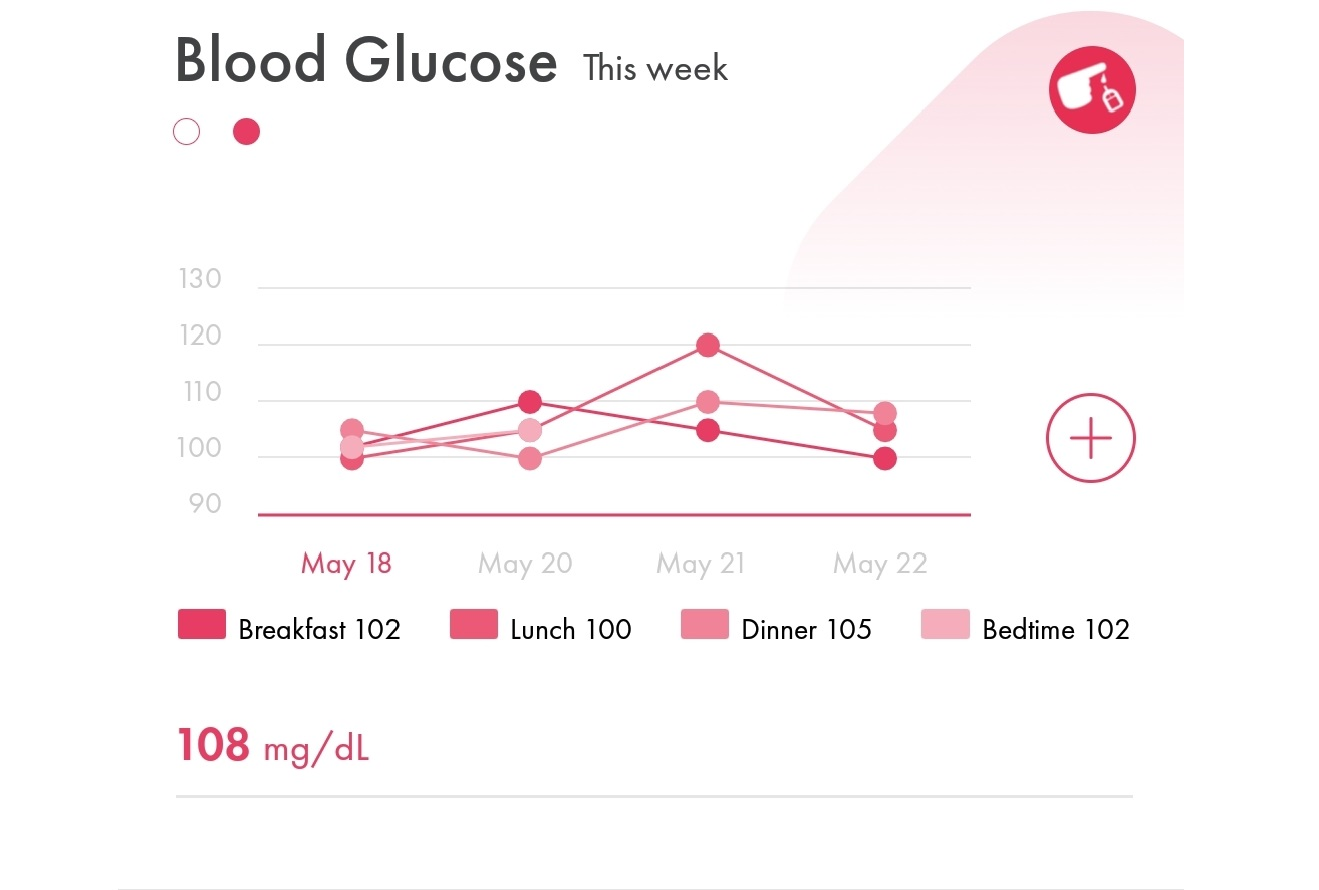 Image of (HiT's) Health info Tracker's blood glucose charts and graphs viewable on a mobile phone or smartphone such as iPhone and Android Samsung Phone.