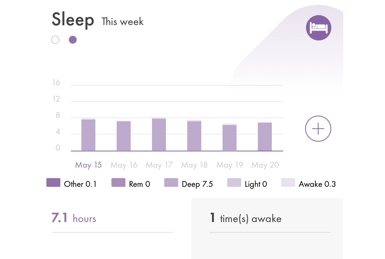 Image of (HiT's) Health info Tracker's charts and graphs for tracking sleep patterns on a mobile phone or smartphone.