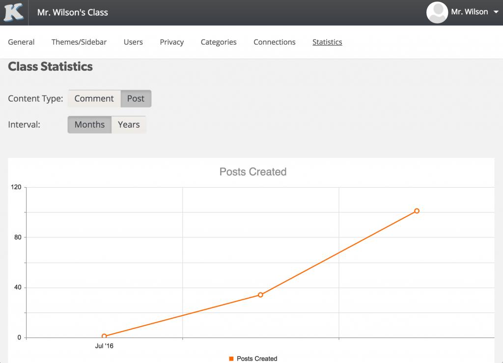 Class Publishing Statistics