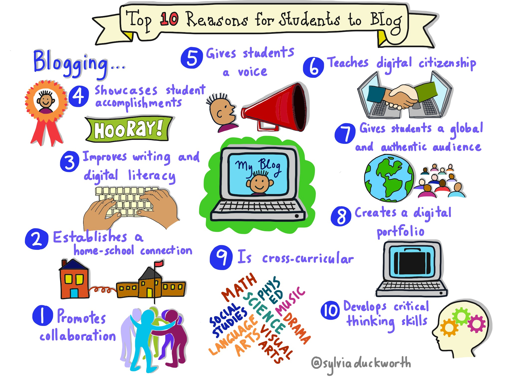 Top 10 Reasons for Students to Blog