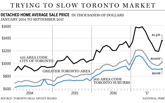 Rising home prices in GTA