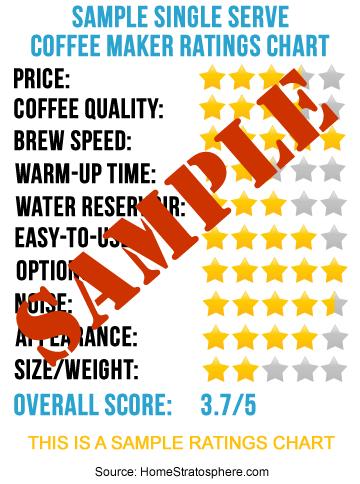 Sample Single Serve Coffee Ratings Chart