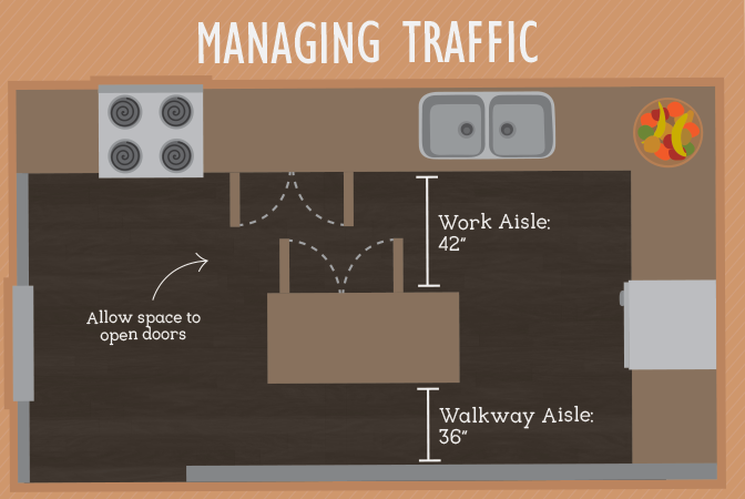 Managing traffic in the kitchen for efficient workflow