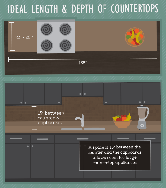 8 Kitchen Layouts And Important Kitchen Dimension Tips For 2018