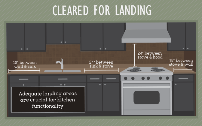 Landing areas for stoves