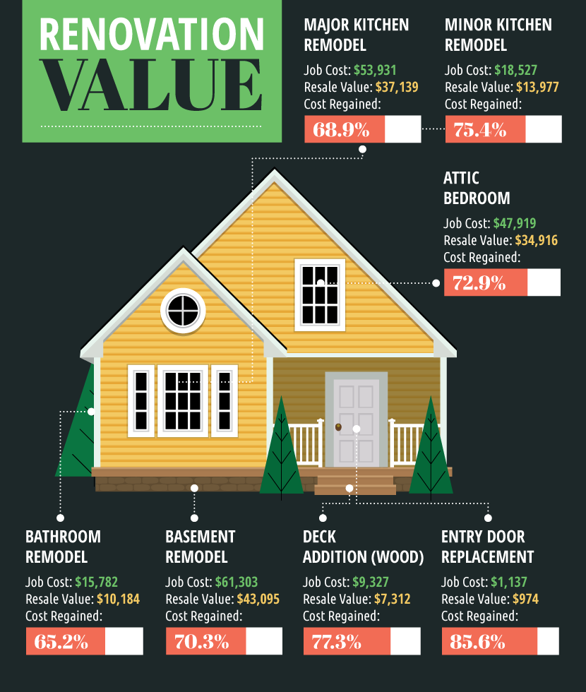 Best Value Home Improvements: 6 Ways To Renovate Your Home And Actually Increase Value