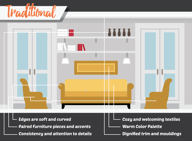 As seen in this illustration, the key elements of a traditional style boil down into soft curves, furniture, textiles, details, warm colors and mouldings.