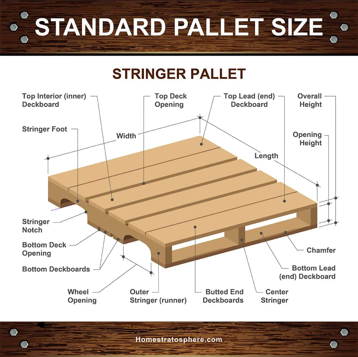 The different parts of a stringer pallet (diagram)