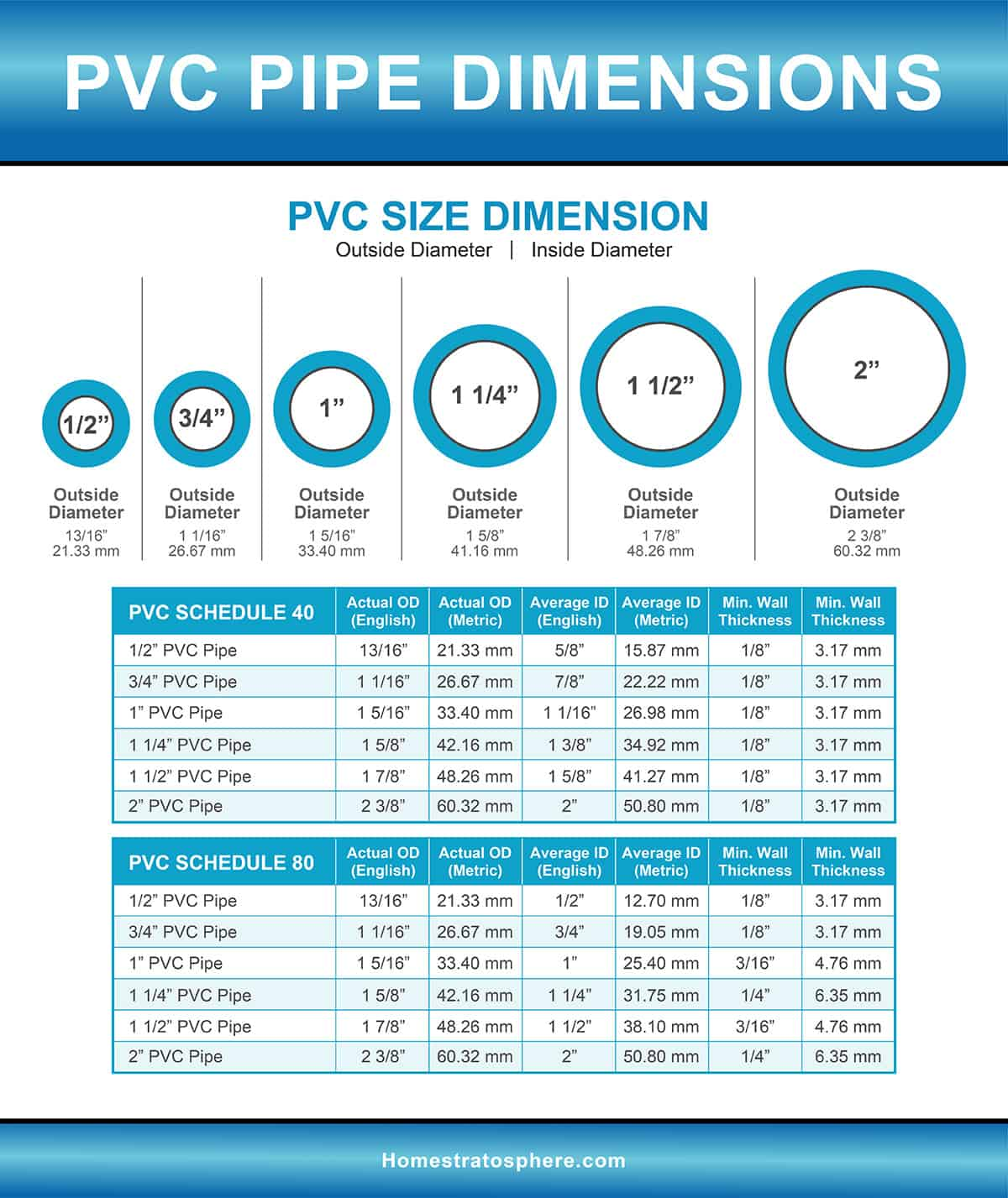 PVC Pipe sizes and dimensions chart