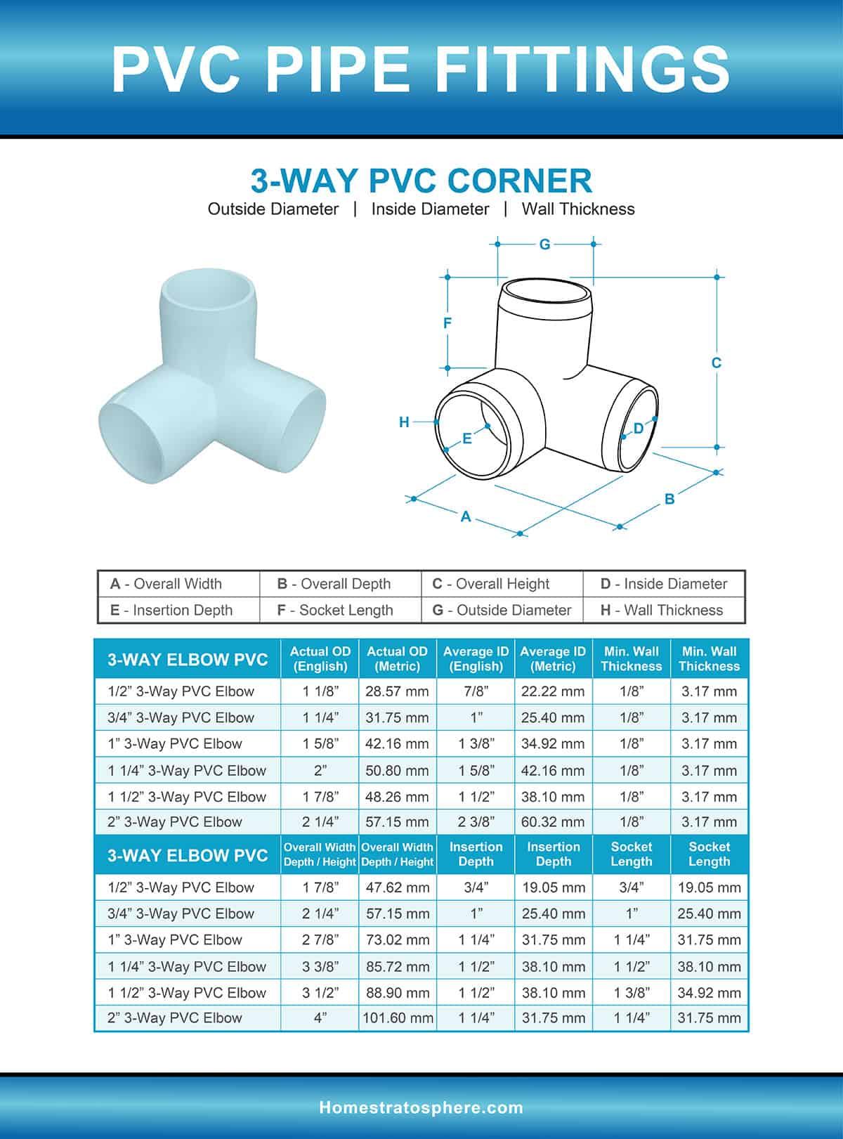 3-Way PVC Corner Fitting Dimensions Illustration and Chart