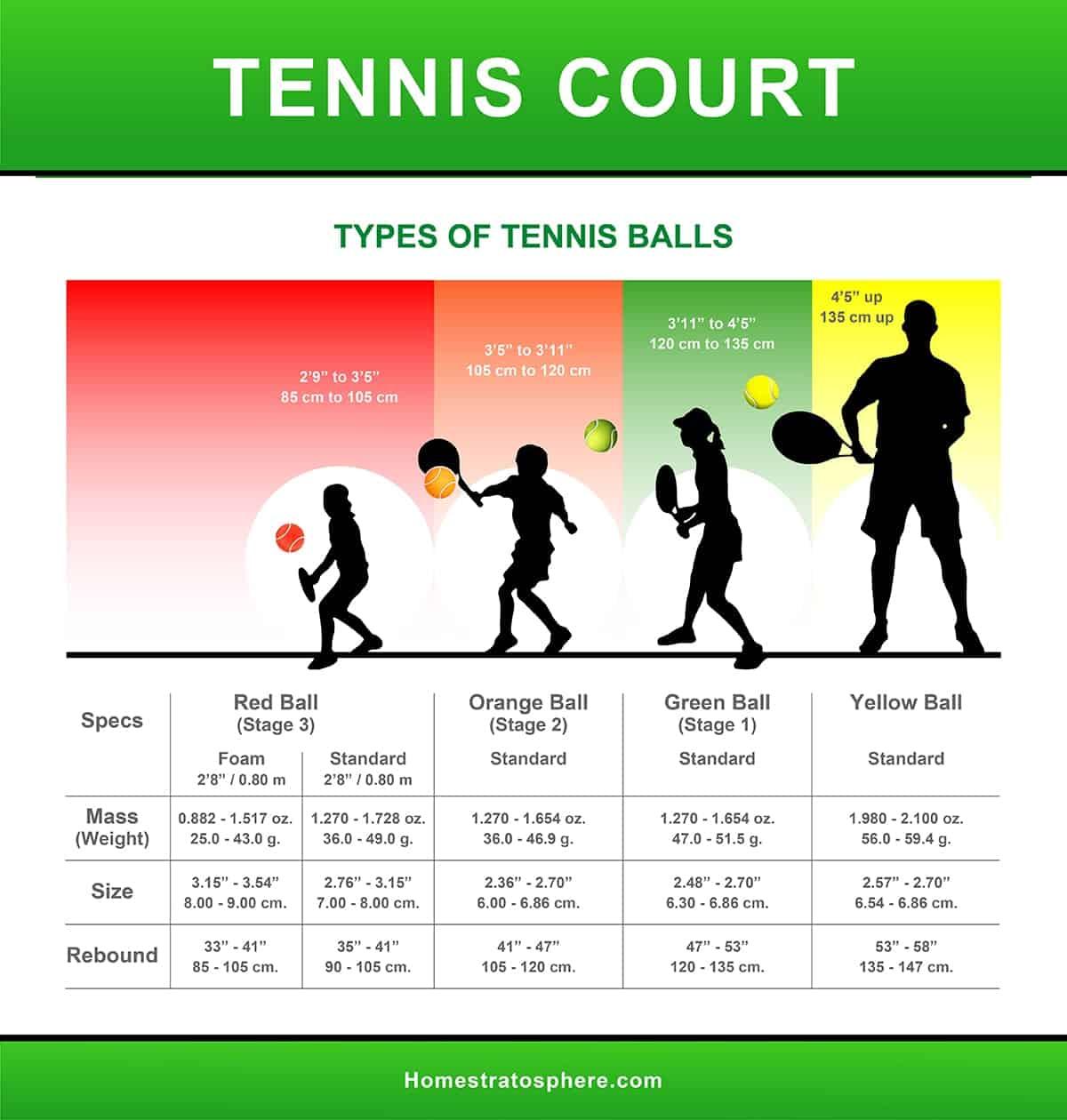 Types of tennis balls chart