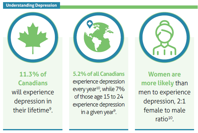 Statistics about depression among Canadians