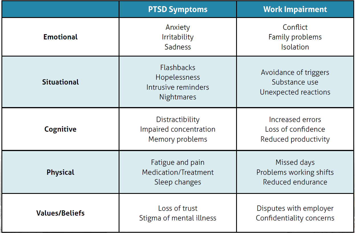 Table highlighting various symptoms of PTSD and Work Impairment