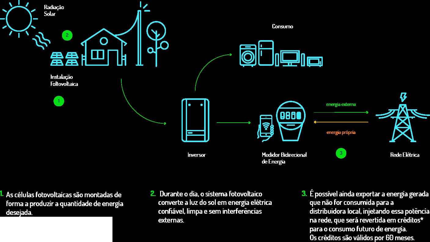 Como funciona solar PNG