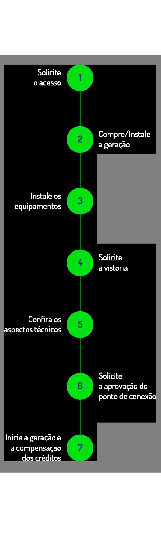 Processo ligacao Mobile V