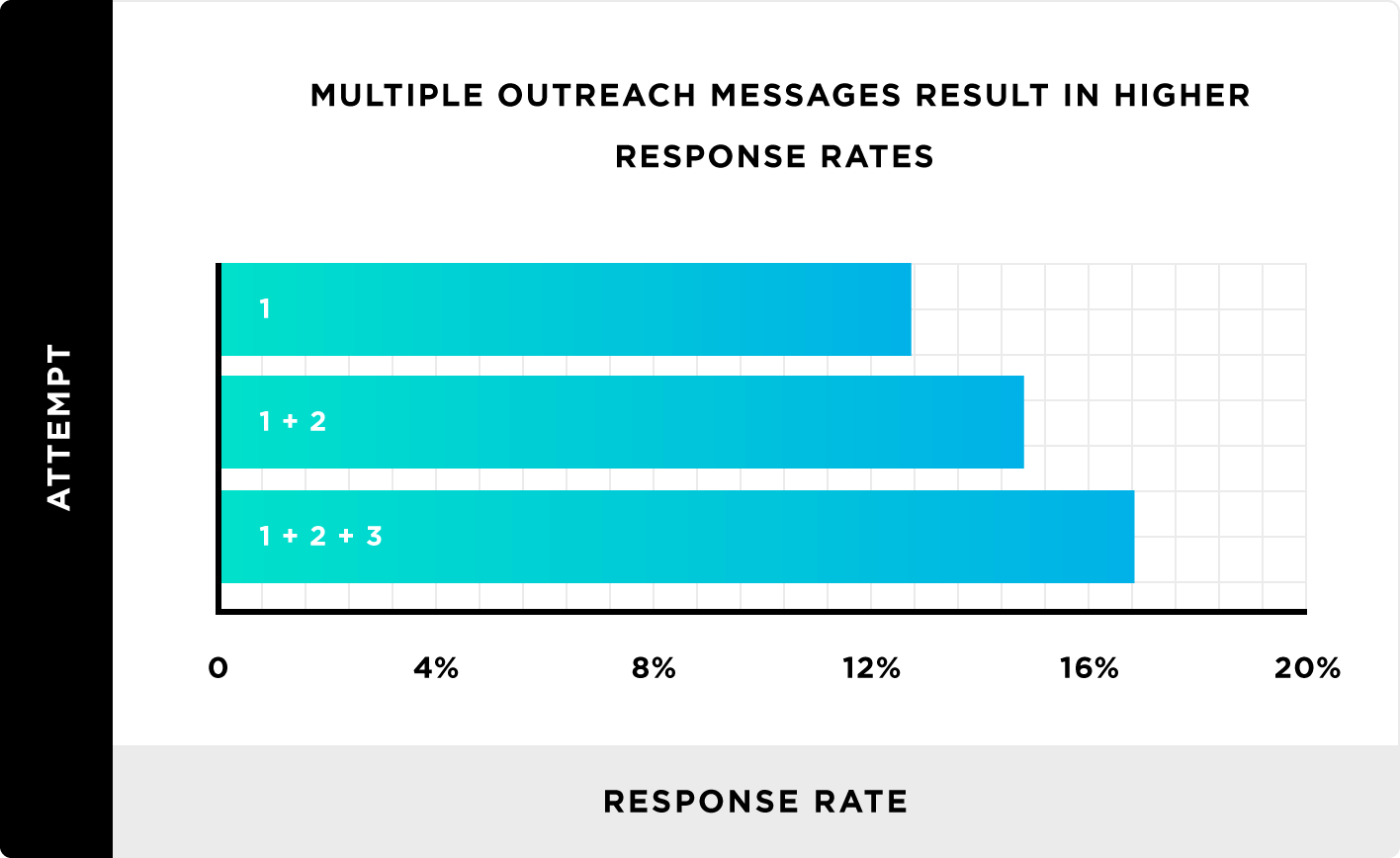 multiple outreach messages result in higher response rates