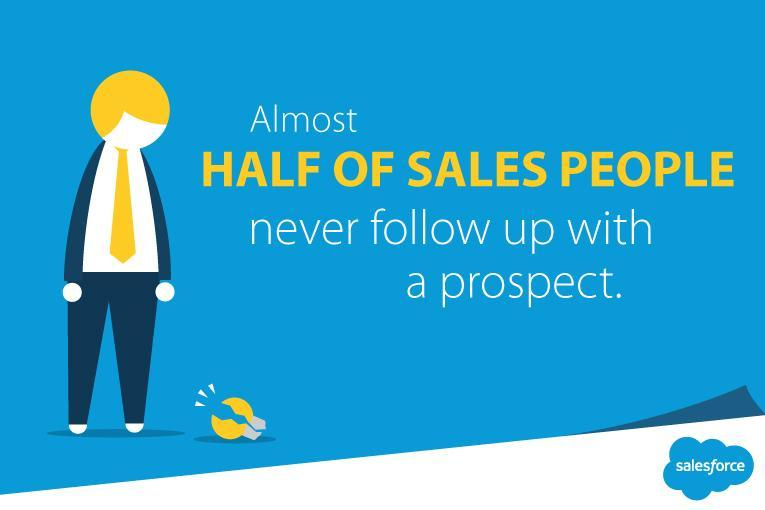 Salesforce - Almost half of sales people never follow up with a prospect