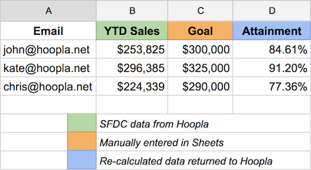 Google Sheets Integration brings a world of possibilities to
