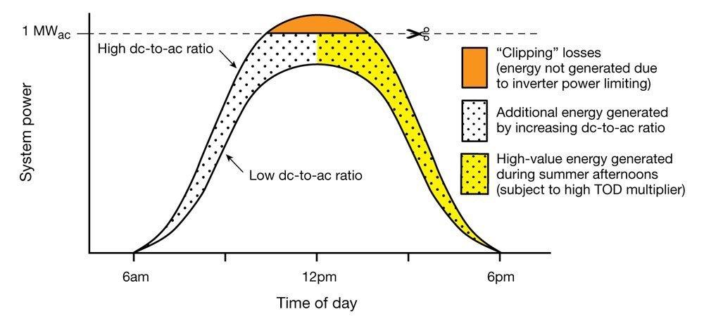 Inverter Loading Ratio - courtesy Solar Pro Magazine
