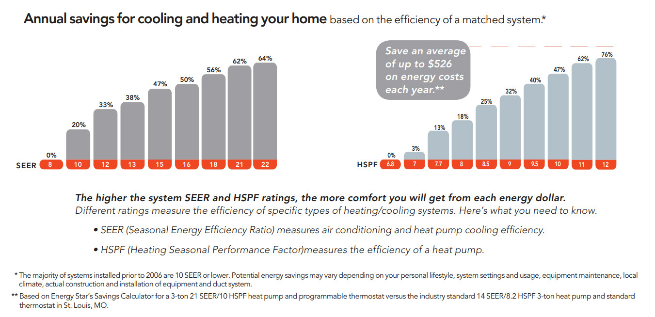 Heat Pump Efficiency Savings