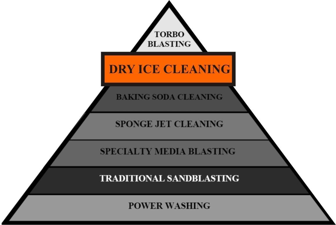 Dry Ice Blasting Seattle, Lynnwood, Bellevue & The Puget Sound Region