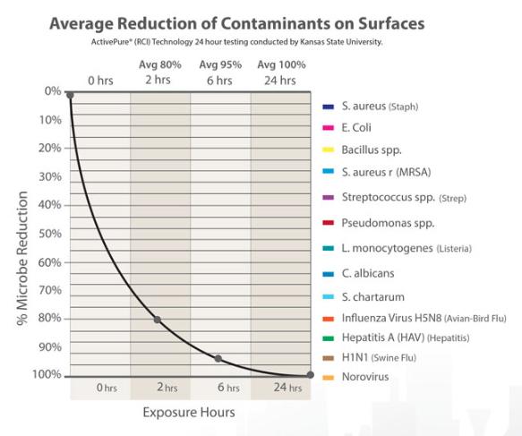 Contaminant Reduction