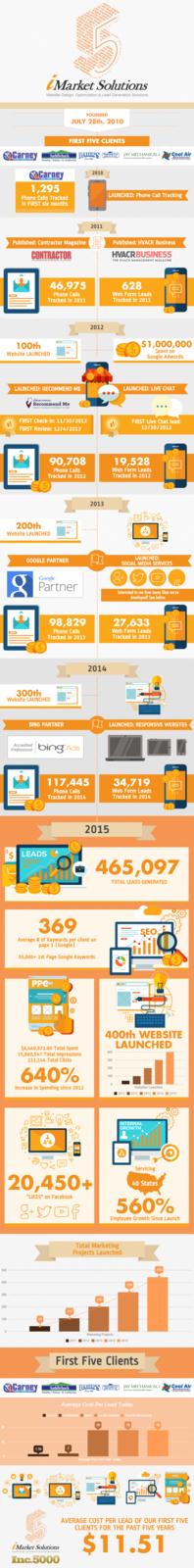 iMarket Solutions Five Year Anniversary (1)