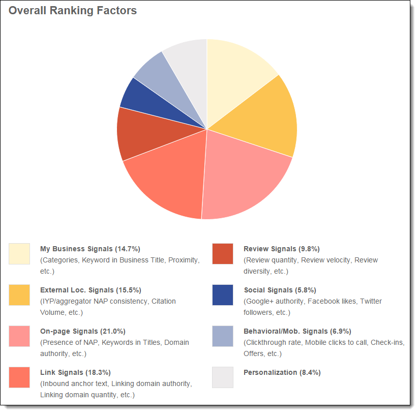 The 2014 local search overall ranking factors pie chart from Moz