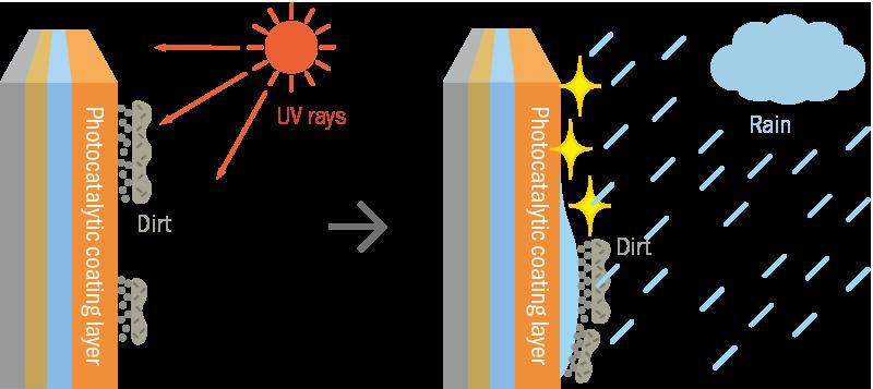 photocatalytic drawing