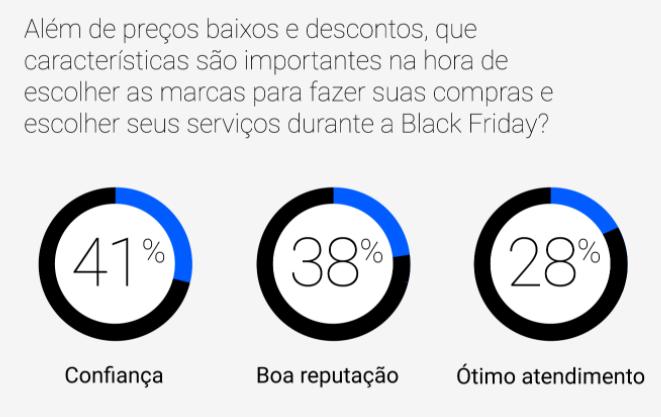 Confiança Black Friday