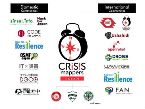 Digital Humanitarian and Partner organizations