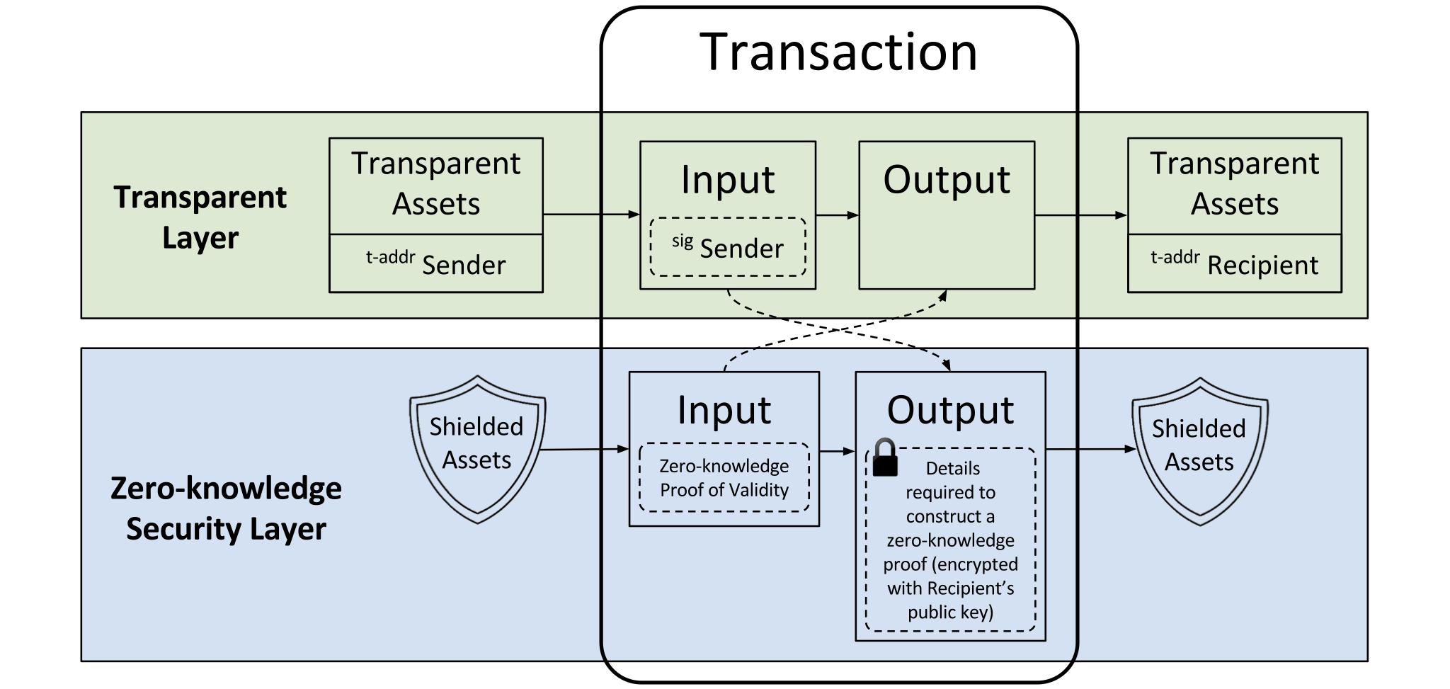 Zcash transaction