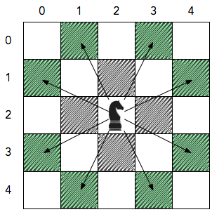 KnightL on a Chessboard | HackerRank