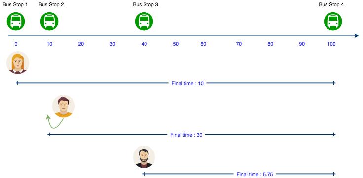 Bus Stops | 101 Hack 54 Question | Contests | HackerRank