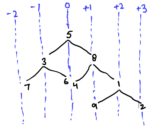 Difference between nodes of alternate vertical levels in a tree