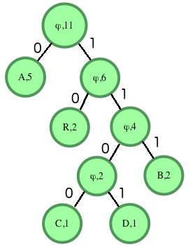 Tree: Huffman Decoding | HackerRank