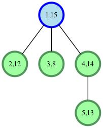 Balanced Forest | HackerRank