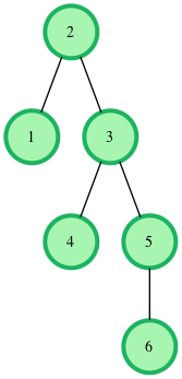Binary Search Tree : Lowest Common Ancestor | HackerRank