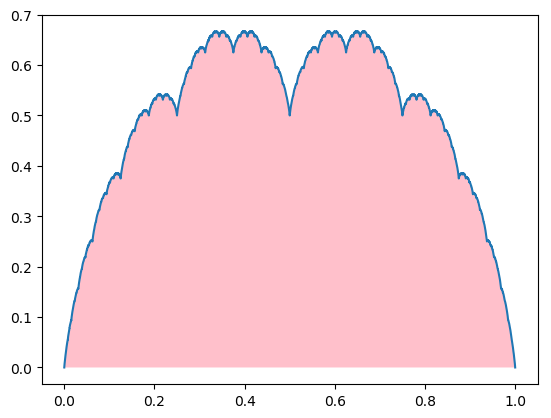 picture showing Blancmange function