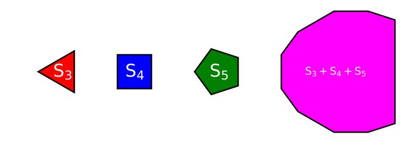 Project Euler #228: Minkowski Sums | HackerRank