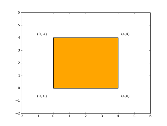 The Optimal Polygon (Approximate) | World CodeSprint 9 Question