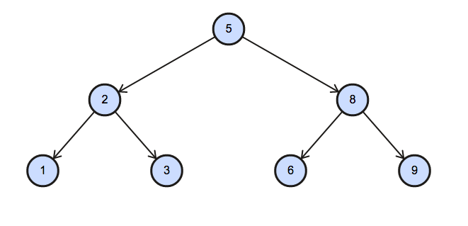 Binary Tree Nodes | Simply SQL Question | Contests | HackerRank