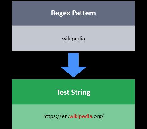 Matching Specific String | HackerRank