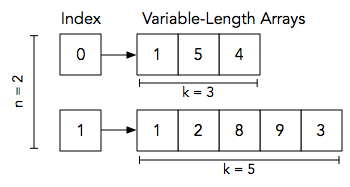 variable-length-arrays.png